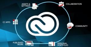 funcionamiento Adobe CC