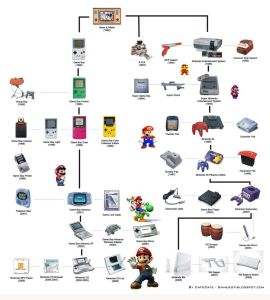 arbol nintendo video consolas